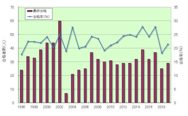 化学部門合格者数と合格率推移