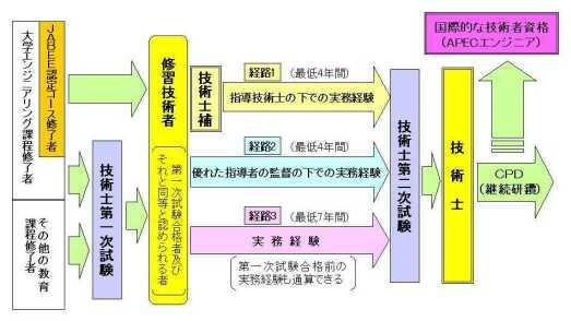 技術士への道