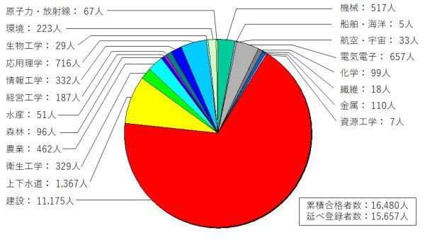 総合技術監理部門の専門科目別累積合格者