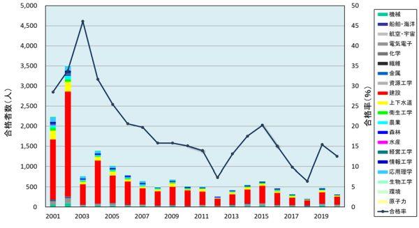 総合技術監理部門の合格者数と合格率の推移グラフ