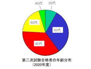技術士第二次試験合格者の年齢分布