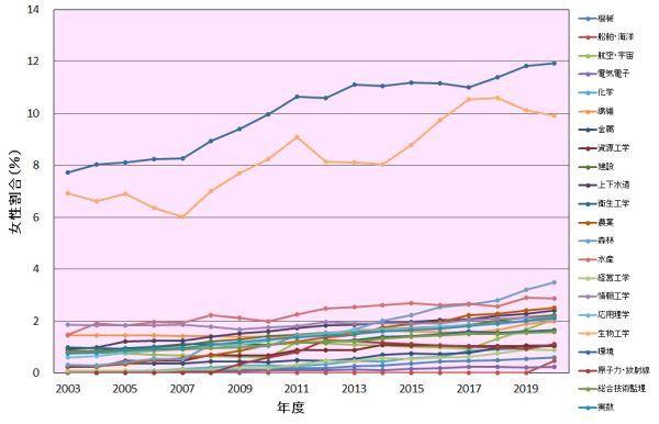 技術士登録者に占める女性の割合の推移