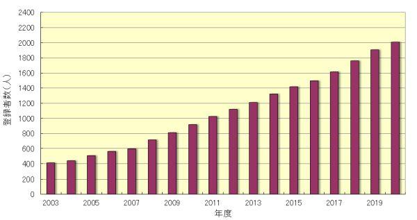 女性技術士登録者数の推移